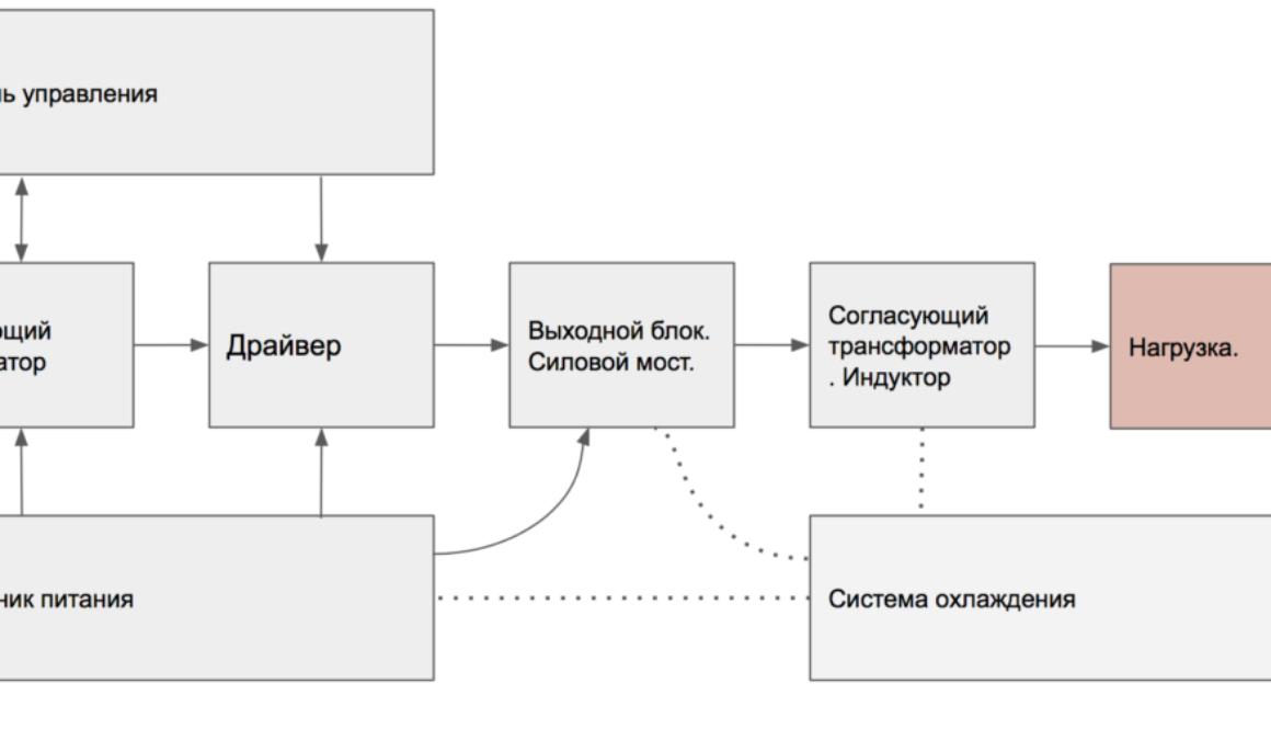 Общая схема установки ТВЧ
