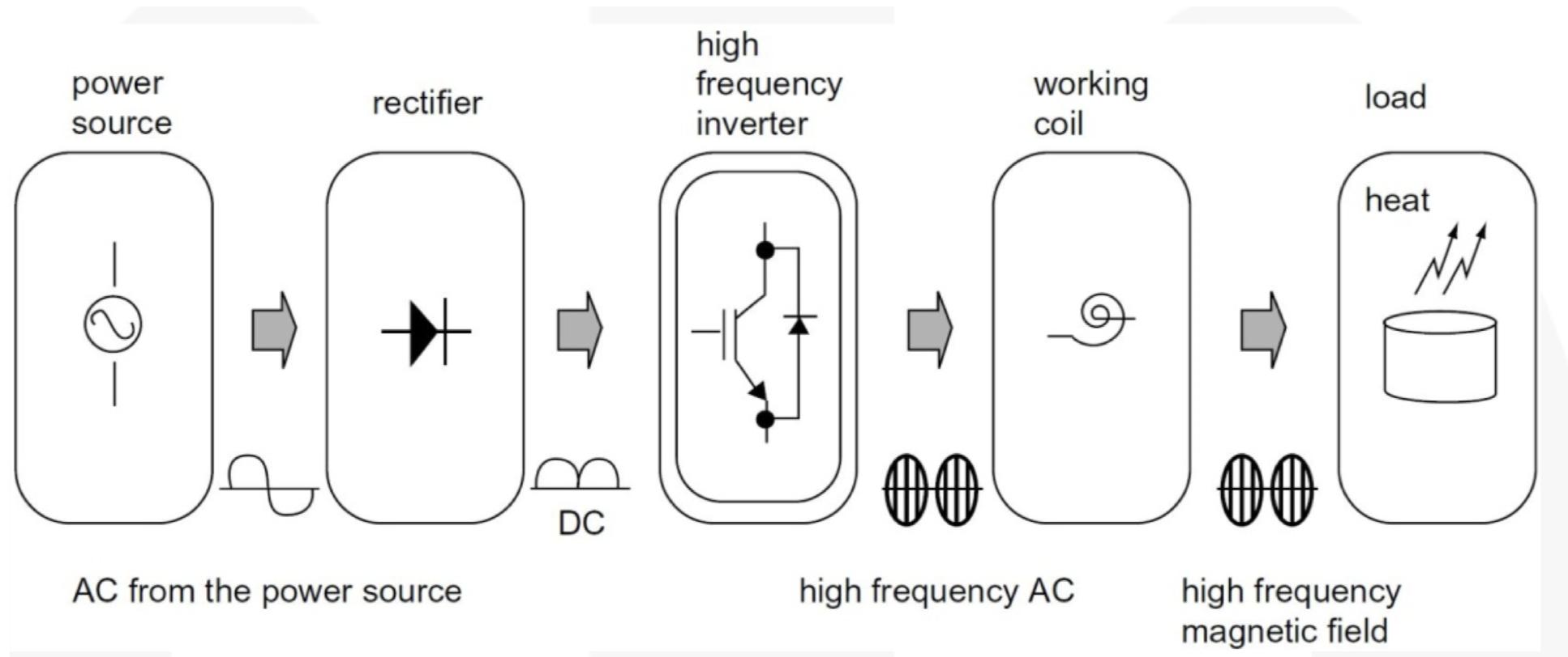Общий принцип индукционного нагрева